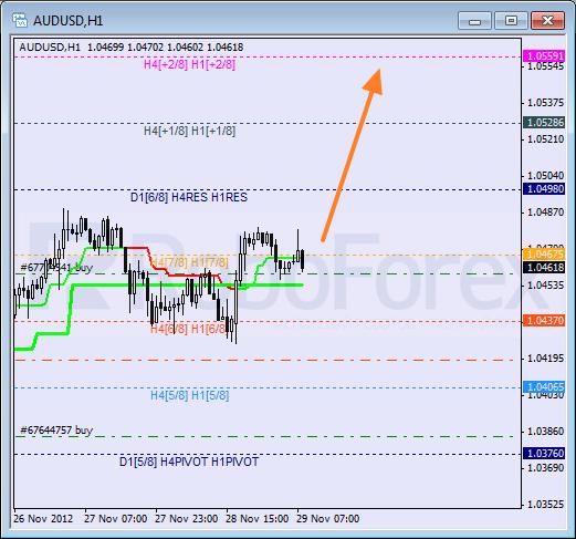 RoboForex: анализ уровней Мюррея для CAD/JPY, NZD/JPY, AUD/USD на 29.11.2012