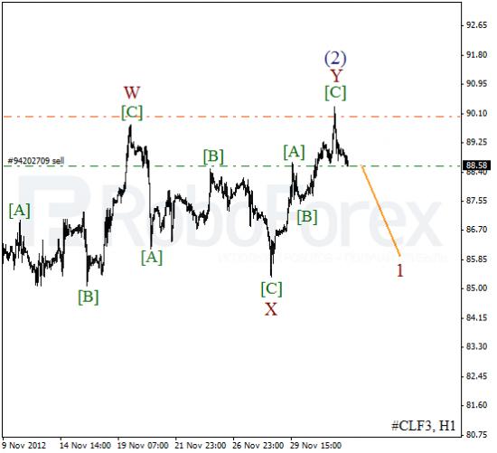 RoboForex: волновой анализ индекса DJIA и фьючерса на Нефть на 4.12.2012