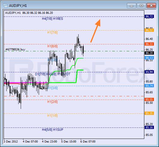 RoboForex: анализ уровней Мюррея для AUD/JPY, USD/CAD, USD/CHF на 06.12.2012