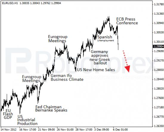 RoboForex: фундаментальный обзор форекс на 6.12.2012. Шеф ЕЦБ обвалил евро