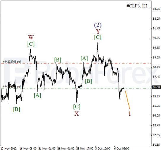 RoboForex: волновой анализ индекса DJIA и фьючерса на Нефть на 07.12.2012