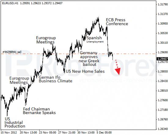 RoboForex: фундаментальный обзор форекс на 7.12.2012. Евро ушла в глубокую коррекцию.