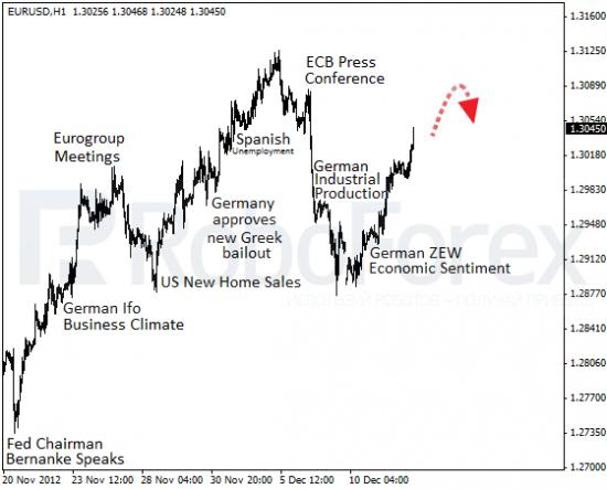 RoboForex: фундаментальный обзор форекс. ФРС готовится к расширению QE3.