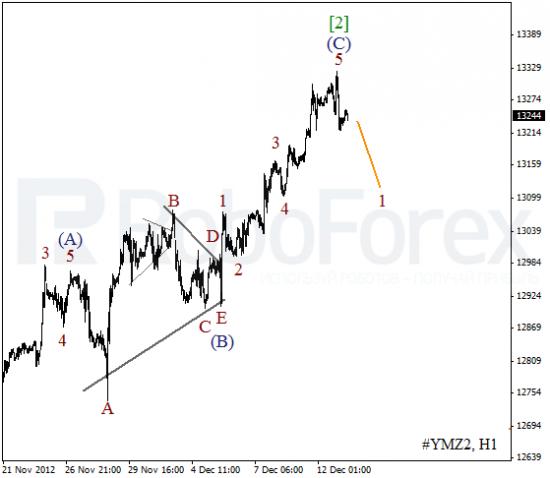 RoboForex: волновой анализ индекса DJIA и фьючерса на Нефть на 13.12.2012