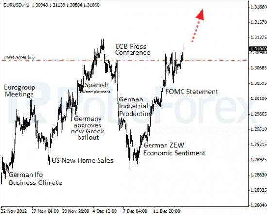 RoboForex: фундаментальный обзор на 14.12.2012. ФРС выкинула евробыкам красную тряпку.