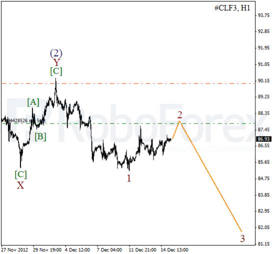 RoboForex: волновой анализ индекса DJIA и фьючерса на Нефть на 17.12.2012