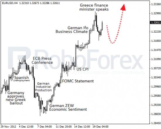 RoboForex: фундаментальный обзор форекс. Глава греческого минфина отправил евро в коррекцию.