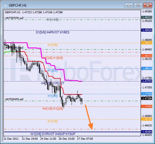 RoboForex: анализ уровней Мюррея для SILVER, EUR/JPY, GBP/CHF на 27.12.2012