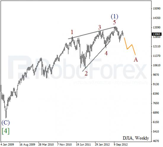 RoboForex: волновой анализ индекса DJIA и фьючерса на нефть на 2013 год