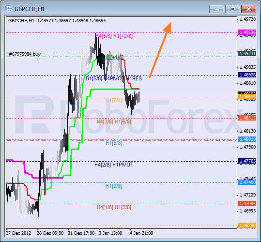 RoboForex: анализ уровней Мюррея для GBP/CHF, AUD/JPY, USD/CAD на 07.01.2013