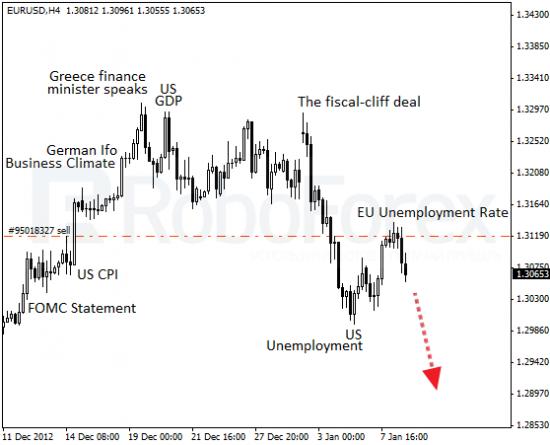 RoboForex: фундаментальный анализ форекс. В Европе всё больше безработных.