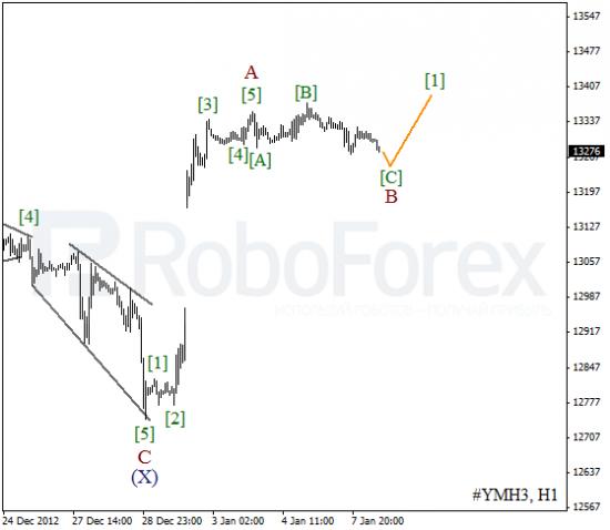 RoboForex: волновой анализ индекса DJIA и фьючерса на Нефть на 08.01.2013