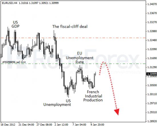 RoboForex: фундаментальный анализ форекс. ЕЦБ не спешит на помощь.