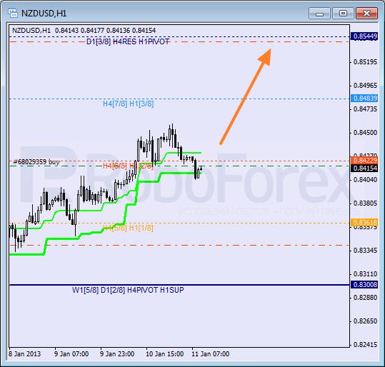 RoboForex: анализ уровней Мюррея для NZD/USD, USD/JPY, USD/CAD на 11.01.2013