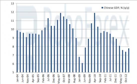 Рис. 2 ВВП в Китае