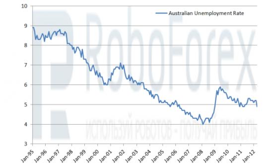 Рис. 1 Уровень безработицы в Австралии