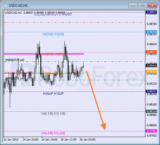 RoboForex: анализ уровней Мюррея для GBP/CHF, NZD/USD, USD/CAD на 16.01.2013