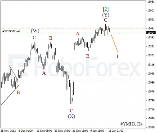 RoboForex: волновой анализ индекса DJIA и фьючерса на Нефть на 17.01.2013