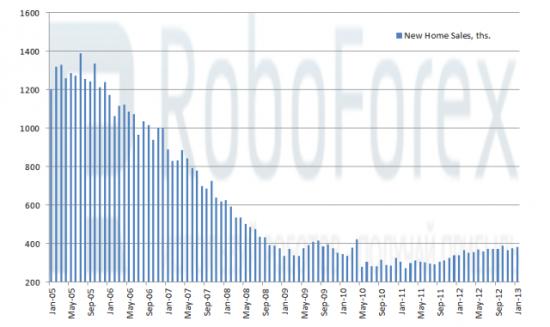 Рис. 2 Число проданных новостроек в США