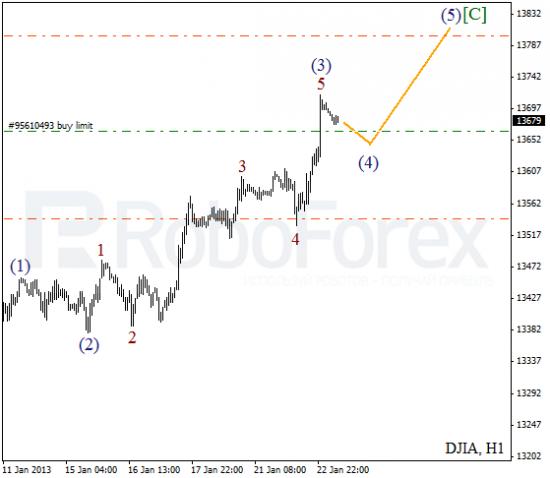 RoboForex: волновой анализ индекса DJIA и фьючерса на Нефть на 23.01.2013