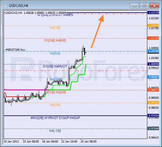 RoboForex: анализ уровней Мюррея AUD/USD, USD/CAD, GBP/JPY на 28.01.2013