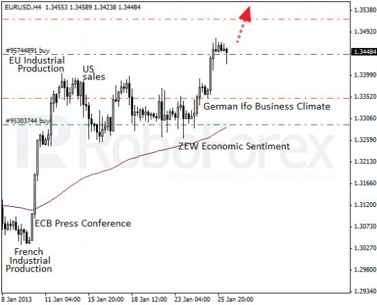 RoboForex: фундаментальный обзор форекс. Евро готовится к обновлению максимума.
