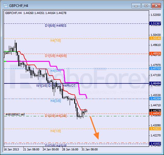 RoboForex: анализ уровней Мюррея для GBP/CHF, CAD/JPY, USD/JPY на 01.02.2013