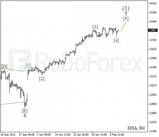 RoboForex: волновой анализ индекса DJIA и фьючерса на Нефть на 08.02.2013
