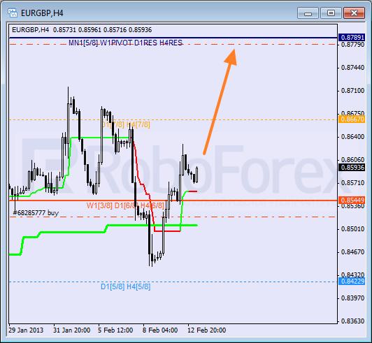 RoboForex: анализ уровней Мюррея для NZD/USD, EUR/GBP, AUD/JPY на 13.02.2013