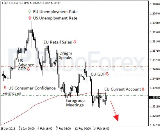 RoboForex: фундаментальный обзор форекс. Торговый баланс еврозоны в красной зоне.