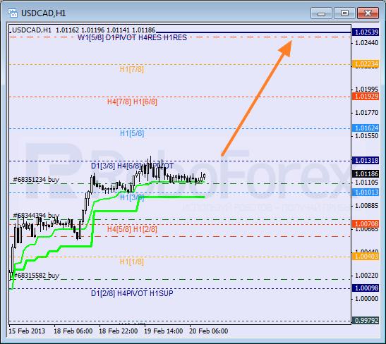 RoboForex: анализ уровней Мюррея для USD/CAD, GBP/CHF, EUR/JPY на 20.02.2013