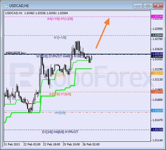 RoboForex: анализ уровней Мюррея для USD/CAD, USD/CHF, SILVER на 26.02.2013