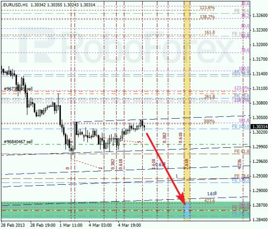 RoboForex: анализ по Фибоначчи для EUR/USD и GOLD на 05.03.2013