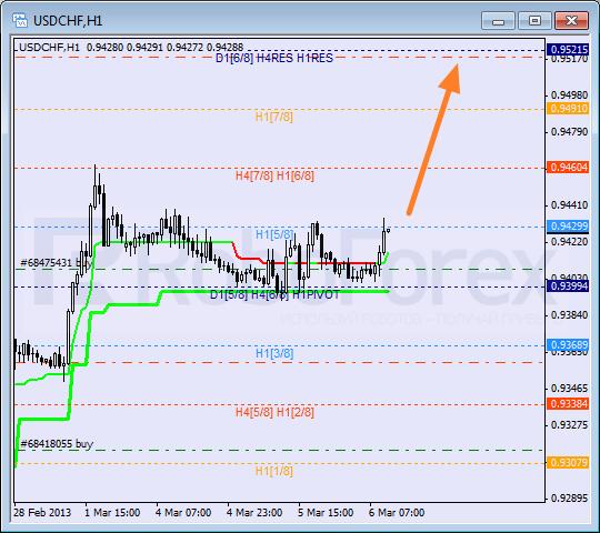 RoboForex: анализ уровней Мюррея для USD/CHF, GBP/CHF, SILVER на 06.03.2013