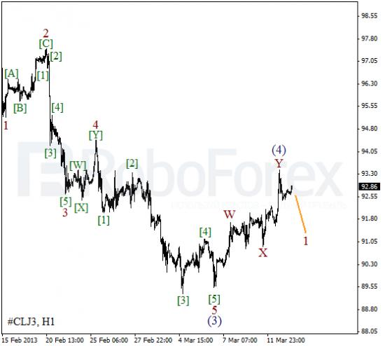 RoboForex: волновой анализ индекса DJIA и фьючерса на Нефть на 13.03.2013
