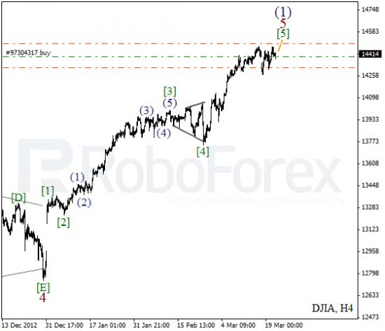 RoboForex: волновой анализ индекса DJIA и фьючерса на нефть на 21.03.2013