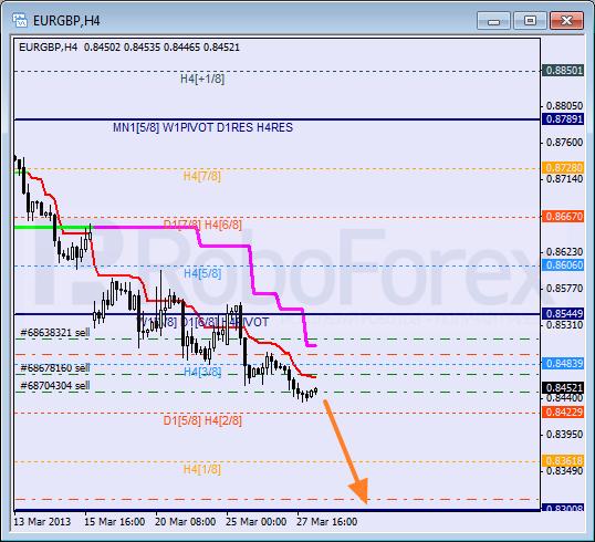 RoboForex: анализ уровней Мюррея для USD/CHF, EUR/GBP, GBP/CHF на 28.03.2013