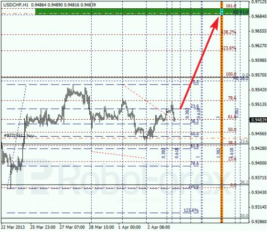 RoboForex: анализ по Фибоначчи для EUR/USD и USD/CHF на 03.04.2013