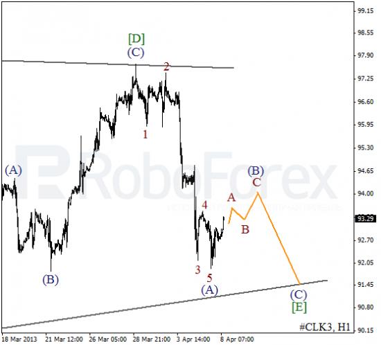 RoboForex: волновой анализ индекса DJIA и фьючерса на Нефть на 08.04.2013