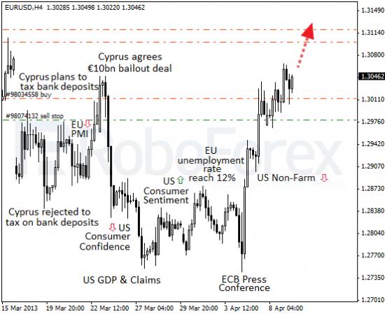 RoboForex: фундаментальный обзор форекс. Европе нужен сильный ЕЦБ.