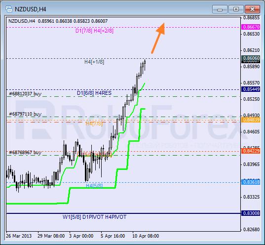 RoboForex: анализ уровней Мюррея для NZD/USD, AUD/USD, EUR/JPY на 11.04.2013