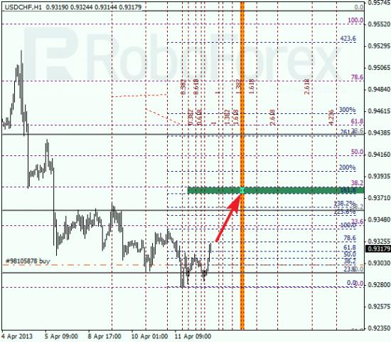 RoboForex: анализ по Фибоначчи для EUR/USD и USD/CHF на 12.04.2013