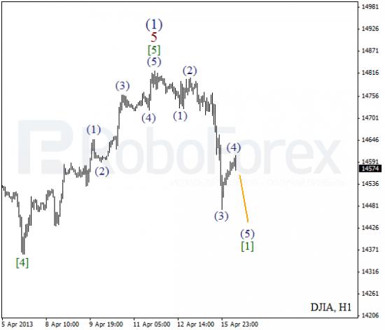 RoboForex: волновой анализ индекса DJIA и фьючерса на Нефть на 16.04.2013