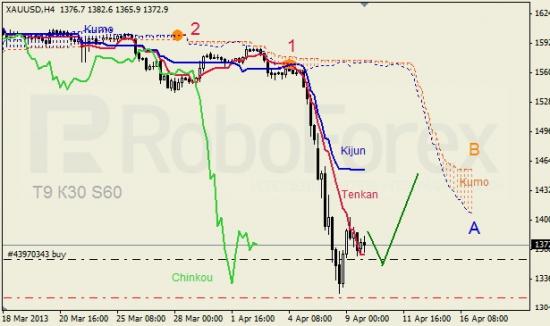 RoboForex: анализ индикатора Ишимоку для GBP/USD и GOLD на 17.04.2013