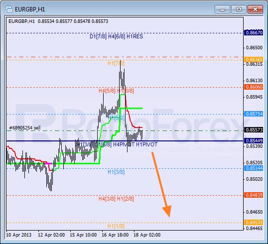 RoboForex: анализ уровней Мюррея для USD/CAD, NZD/USD, EUR/GBP на 18.04.2013
