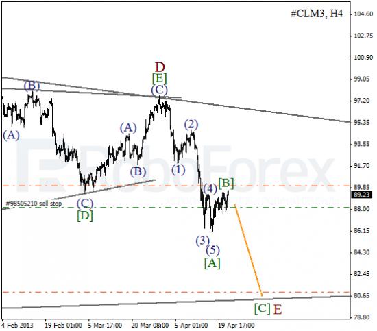 RoboForex: волновой анализ индекса DJIA и фьючерса на Нефть на 24.04.2013