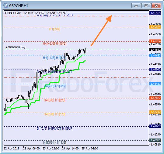 RoboForex: анализ уровней Мюррея для USD/CAD, GBP/CHF, SILVER на 25.04.2013