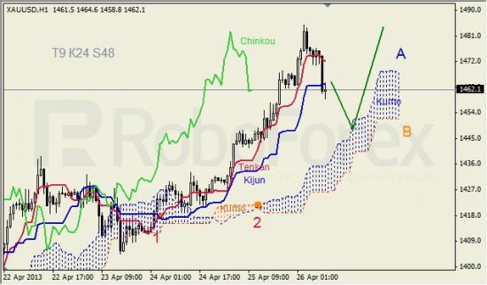 RoboForex: анализ индикатора Ишимоку для GBP/USD и GOLD на 26.04.2013