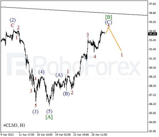 RoboForex: волновой анализ индекса DJIA и фьючерса на Нефть на 30.04.2013