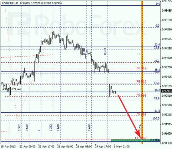 RoboForex:анализ по Фибоначчи для EUR/USD и USD/CHF на 01.05.2013